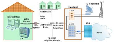 cobourg internet info and news about cobourg Bell Fibe Wiring Diagram also, because the system inherently carries a wide bandwidth, there are many points where amplifiers must be provided to boost the signal bell fibe installation diagram