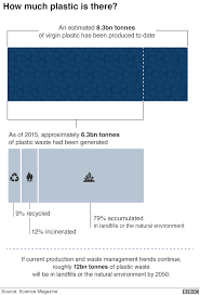 Seven Charts That Explain The Plastic Pollution Problem