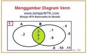 Contoh Soal Diagram Venn Menggambar Diagram Venn Dan Contohnya