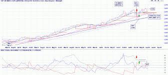 Us Index Slack Investor