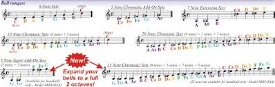 8notes Piano Chord Chart Scientific 8notes Guitar Chord Chart 2019