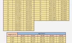 Webmd Womens Weight Range Calculation Explicit Weight Range