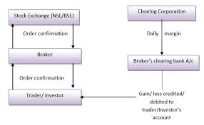 Trading Mechanism Of Securities Trading Cycle Bse Nse Ats