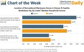 Chart Recreational Marijuana Stores Are Clustered In Low