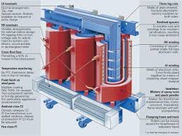 geafol transformer shows the hv and lv aluminium windings electrical transformer pdf at Electrical Transformer Diagram