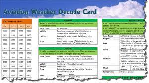 Aviation Weather Decode Card
