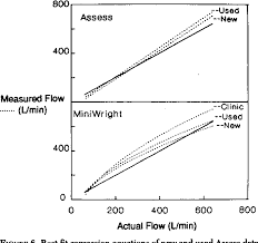 Figure 6 From An Evaluation Of The Accuracy Of Assess And