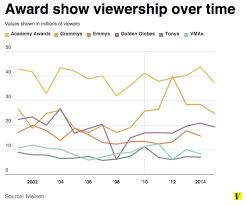 Chart Why The Grammys Are The Awards Show Of The 2000s Vox