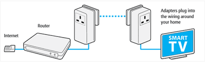 connecting your smart internet tv buying guide at argos co uk ethernet cable via a powerline