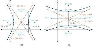 a horizontal hyperbola with center h k displaystyle left h k right h k b vertical hyperbola with center h k displaystyle left h