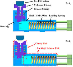 detailed design of an sma actuated self locking device for rotary standard image
