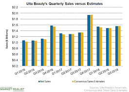 Ulta Point System Chart How Ulta Beautys Sales Growth Looked In The Third Quarter