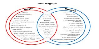 Samurai Vs Knight Venn Diagram Comparison Knight Versus Samurai Above The Australian