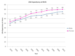 Expectancy Chart Definition Life Expectancy 1911 And 2011 A Hundred Years Ago