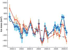 antarctic ice sheet growing is antarctic ice melting or growing
