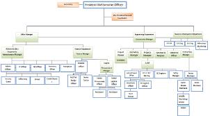 Construction Company Org Chart Fmcc Construction Website
