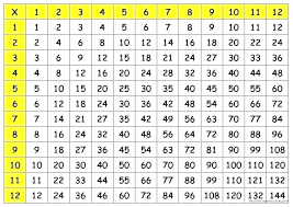 100 Table Chart Csdmultimediaservice Com