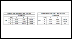 Connecting Rod Bearing Size Chart Sizing The Bearings On A Polaris Rzr 900xp Partzilla Com