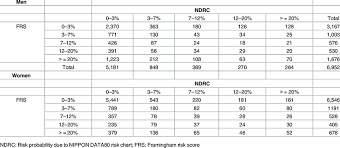 Framingham Risk Score Chart The Number Of Individuals Accounting For The Framingham Risk