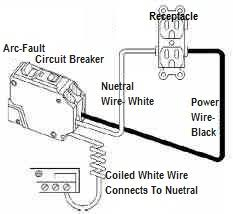 arc fault circuit interrupter afci protection jwk inspections afci circuit breaker protection