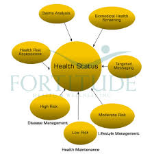 Fortitude Health And Wellness A Company Dedicated To