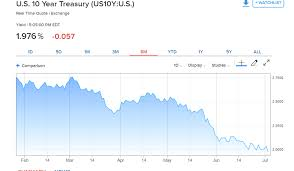 Us 10 Year Bond Yield Chart Us 10 Year Yield Sinks To Late 2016 Lows Dollar Slips