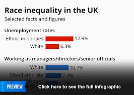 Uk Chart Facts Chart Race Inequality In The Uk Statista