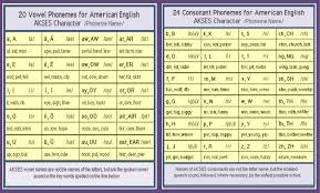 The international phonetic alphabet (ipa) is a system where each symbol is associated with a particular you can practice various vowel and consonant sounds by pronouncing the words. How Many Letter Sounds Are There In English Comicphonics For Early Readers