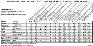 M4 Chart M4 Carbine Comparison Chart Rifle Case Length Chart Rifle