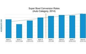 Super Bowl Chart Automotive Super Bowl Ad Conversion Rates Chart
