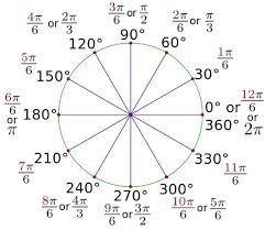 High School Trigonometry Radian Measure Wikibooks Open