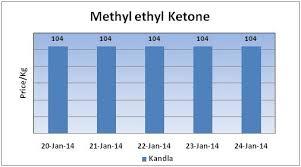 Mek Price Chart Methyl Ethyl Ketone Weekly Report 25 Jan 2014 24 Jan 14 06