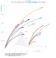 2017 Gaon Chart Total Stream Graph For Girl Groups From