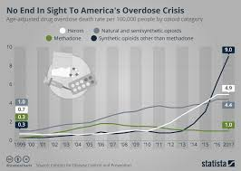 Chart No End In Sight To Americas Overdose Crisis Statista