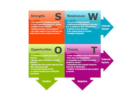 industry analysis template best 25 swot analysis examples ideas on pinterest swot analysis