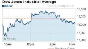 Dow Jones Industrial Average Today, Dow ...