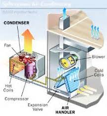 similiar parts of an hvac unit keywords window and split system ac units how air conditioners work