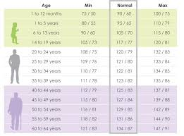 Explanatory Blood Pressure Age Weight Chart Blood Pressure