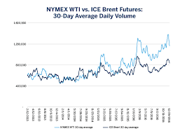 Ice Brent Crude Live Chart Wti And The Changing Dynamics Of Global Crude Oil Cme Group