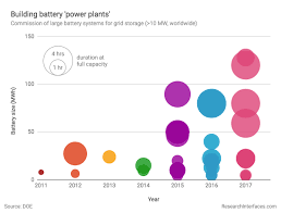 Battery C Rating Chart Lithium Ion Batteries For Large Scale Grid Energy Storage Ess