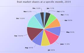Pie Chart Highcharts Highcharts In Asp Net Using Jquery Ajax Codeproject