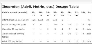 Children S Chewable Benadryl Dosage Chart Kids Motrin Advil Dosage Chart By Weight And Form Of