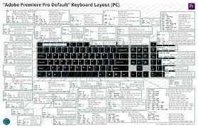 Keyboard Layouts Dylan Osborn