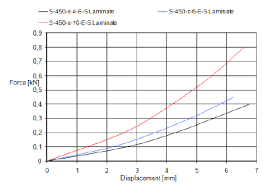 Composite Number Chart To 1000 The Force Displacement Chart The Juxtaposition Of Tested