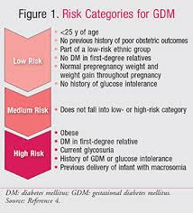 Lactation and Progression to Type   Diabetes After Gestational Diabetes    Annals of Internal Medicine   American College of Physicians