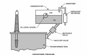 buchholz relay transformer wiring diagram control panel wiring library Transformer Pressure Relay buchholz relay transformer wiring diagram control panel