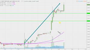 First Bitcoin Capital Corp Bitcf Stock Chart Technical Analysis For 08 09 17