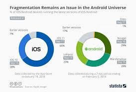 Android Is Still Failing Where Apples Ios Is Winning