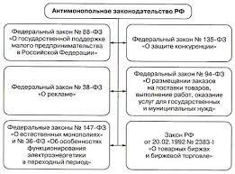Реферат Антимонопольная политика в России и её особенности  Структура антимонопольного законодательства РФ по состоянию на 1 января 2005г