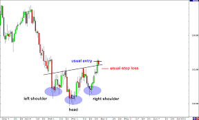 Babypips Chart Patterns How To Trade Fakeouts In Forex Babypips Com